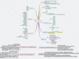 人力资源《人事管理》思维导图