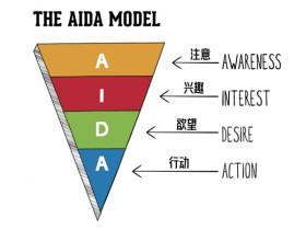 什么是网站设计的AIDA模型