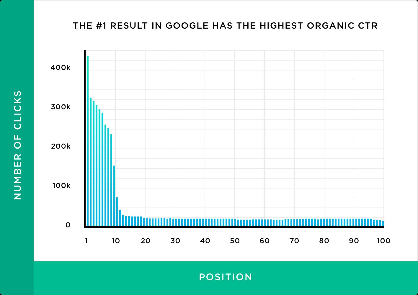 歌排名第一的结果占全部点击次数的31.7%